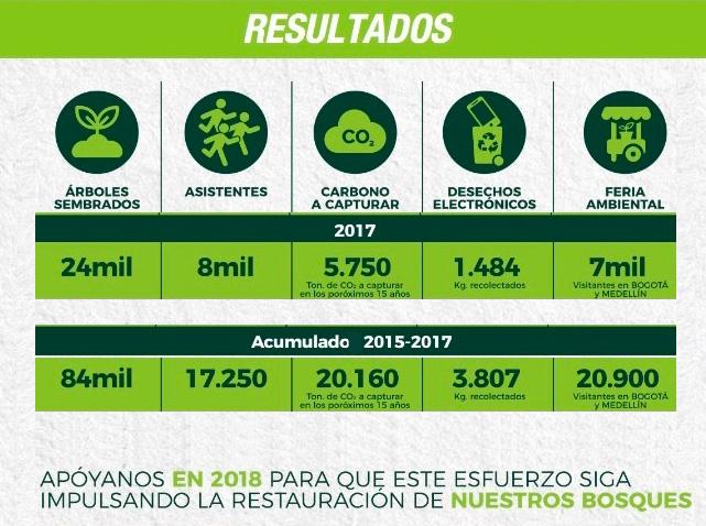 resultados-carrera-verde-2017